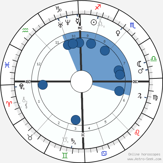 Eugenie Marlitt wikipedia, horoscope, astrology, instagram