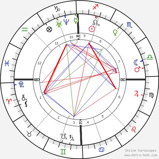 Eugenie Marlitt день рождения гороскоп, Eugenie Marlitt Натальная карта онлайн