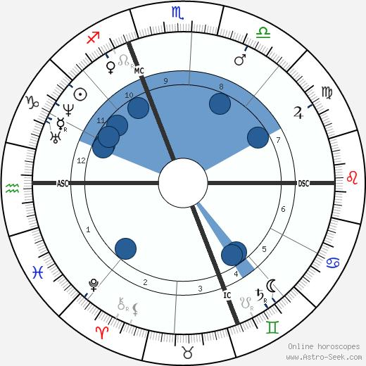 Henri Bornier wikipedia, horoscope, astrology, instagram