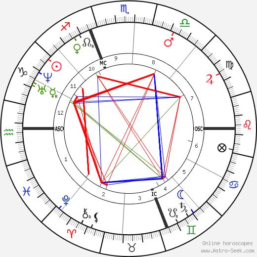 Henri Bornier astro natal birth chart, Henri Bornier horoscope, astrology