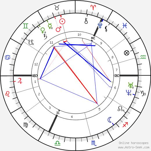 Томас Генри Гексли Thomas Huxley день рождения гороскоп, Thomas Huxley Натальная карта онлайн
