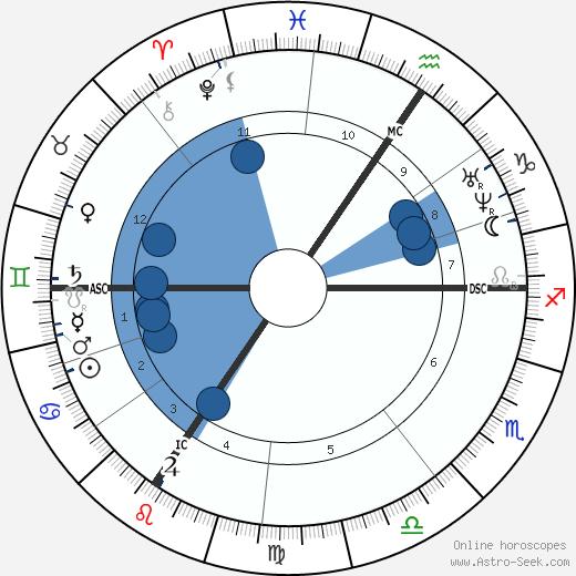 Florimond Hervé wikipedia, horoscope, astrology, instagram