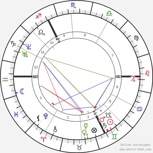 Friedrich Bayer день рождения гороскоп, Friedrich Bayer Натальная карта онлайн