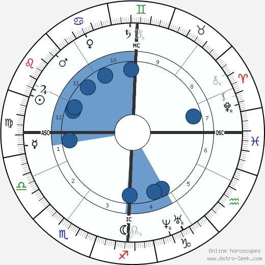 Auguste Arnaud wikipedia, horoscope, astrology, instagram