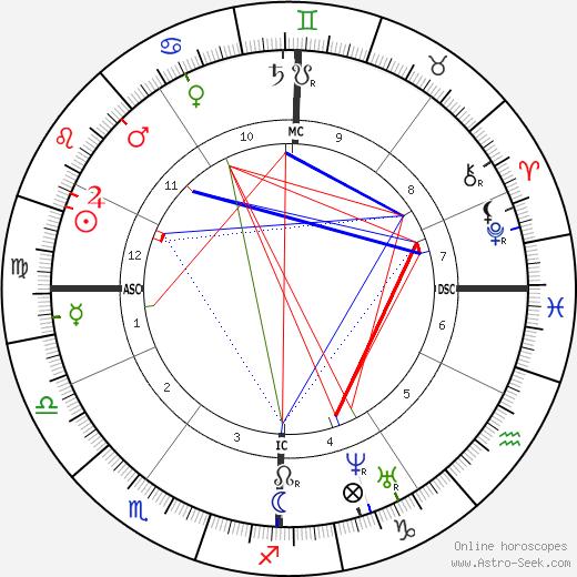 Auguste Arnaud день рождения гороскоп, Auguste Arnaud Натальная карта онлайн