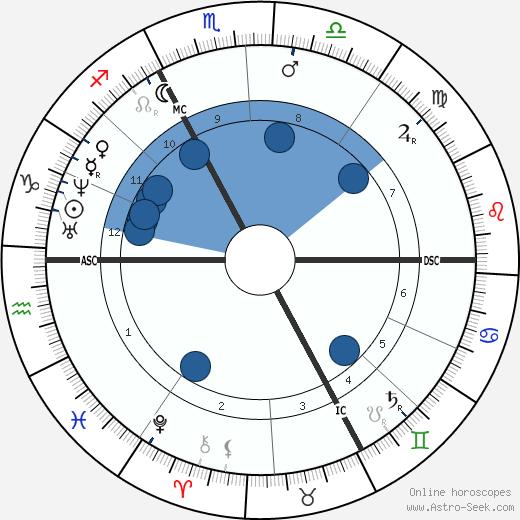 Edme Felix Vulpian wikipedia, horoscope, astrology, instagram
