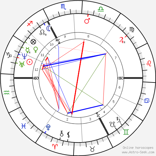 Edme Felix Vulpian birth chart, Edme Felix Vulpian astro natal horoscope, astrology