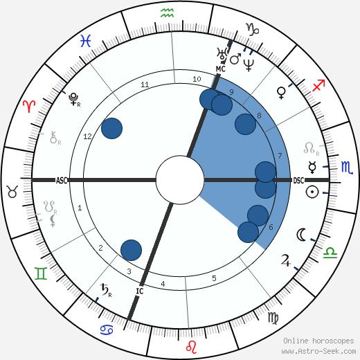 Giuseppe Zanardelli wikipedia, horoscope, astrology, instagram