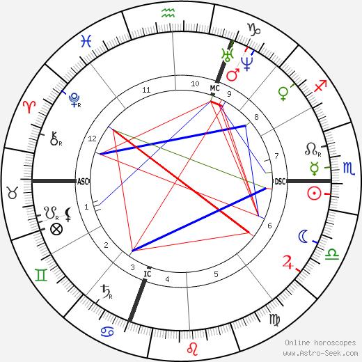 Giuseppe Zanardelli tema natale, oroscopo, Giuseppe Zanardelli oroscopi gratuiti, astrologia