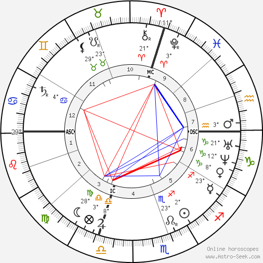 Carlo Collodi birth chart, biography, wikipedia 2019, 2020