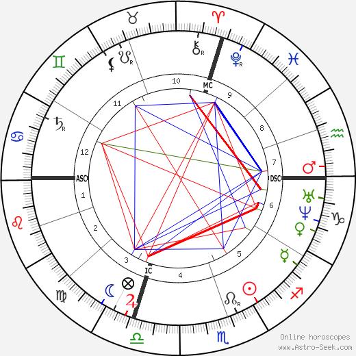 Carlo Collodi astro natal birth chart, Carlo Collodi horoscope, astrology