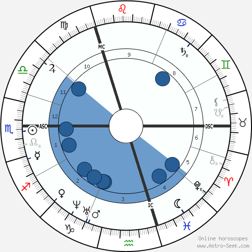 Charubel wikipedia, horoscope, astrology, instagram
