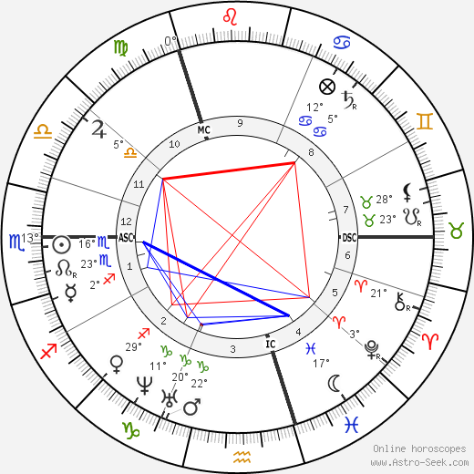Charubel birth chart, biography, wikipedia 2018, 2019