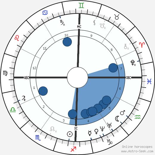 George B. McClellan wikipedia, horoscope, astrology, instagram