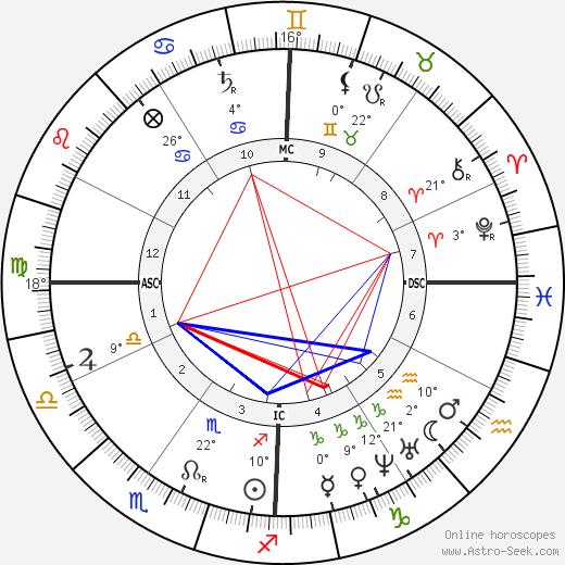 George B. McClellan birth chart, biography, wikipedia 2019, 2020