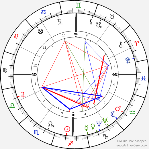 Джордж Макклеллан George B. McClellan день рождения гороскоп, George B. McClellan Натальная карта онлайн