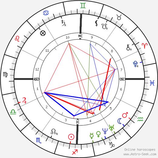 George B. McClellan birth chart, George B. McClellan astro natal horoscope, astrology