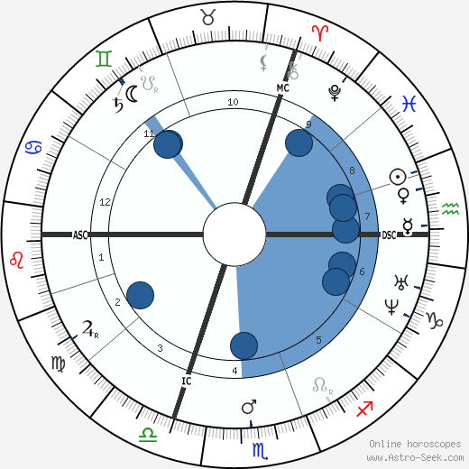 Victor von Scheffel wikipedia, horoscope, astrology, instagram