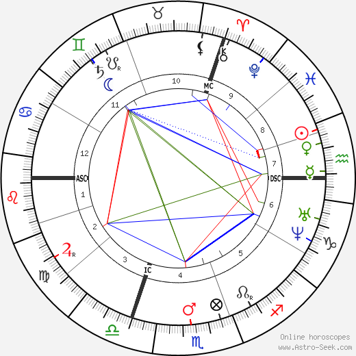 Victor von Scheffel birth chart, Victor von Scheffel astro natal horoscope, astrology