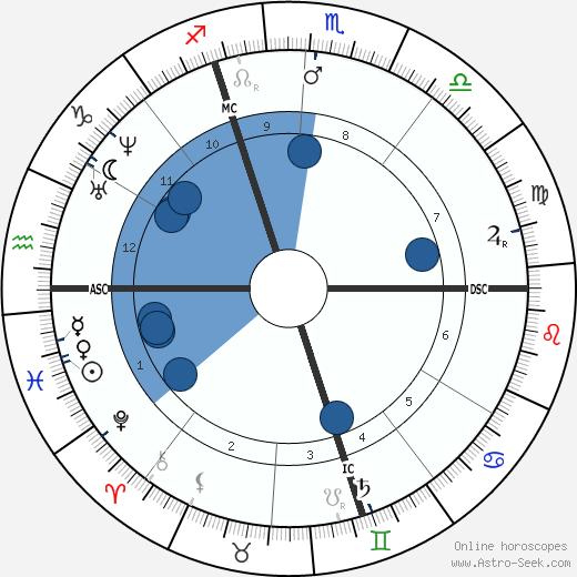 Edme Caro wikipedia, horoscope, astrology, instagram