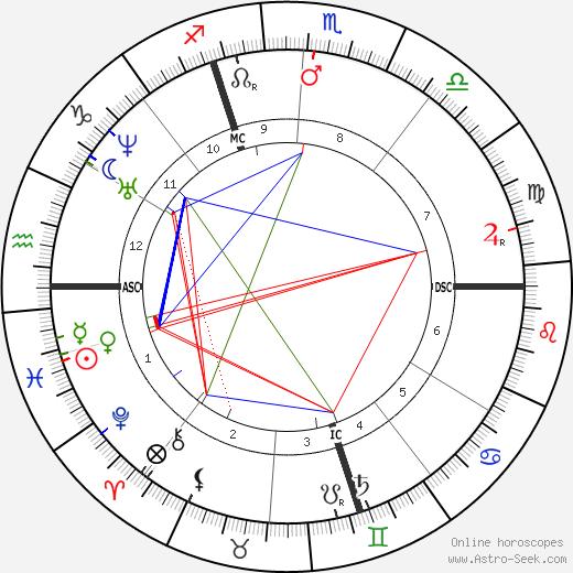 Edme Caro tema natale, oroscopo, Edme Caro oroscopi gratuiti, astrologia