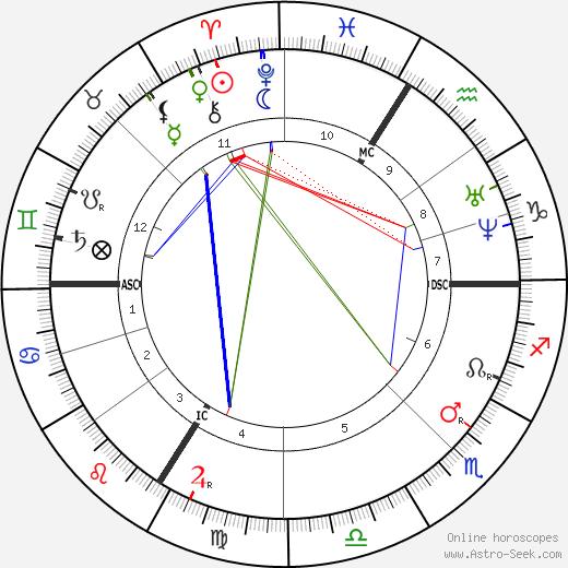 Gustave Moreau tema natale, oroscopo, Gustave Moreau oroscopi gratuiti, astrologia