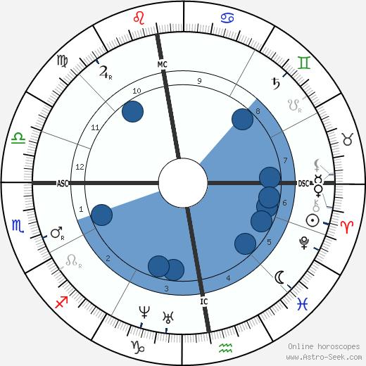 Zenobe Gramme wikipedia, horoscope, astrology, instagram