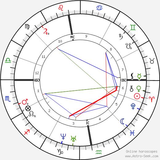 Zenobe Gramme tema natale, oroscopo, Zenobe Gramme oroscopi gratuiti, astrologia