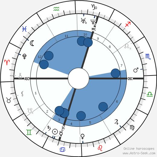 Adolf Bastian wikipedia, horoscope, astrology, instagram
