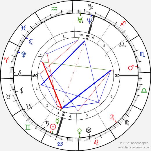Адольф Бастиан Adolf Bastian день рождения гороскоп, Adolf Bastian Натальная карта онлайн