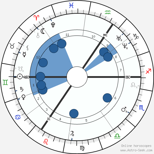 Carl Bechstein wikipedia, horoscope, astrology, instagram