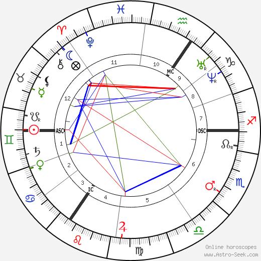 Карл Бехштейн Carl Bechstein день рождения гороскоп, Carl Bechstein Натальная карта онлайн