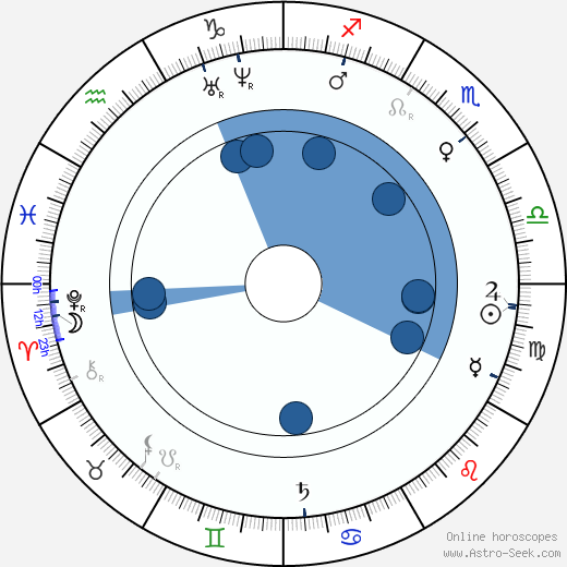 Bernhard Riemann wikipedia, horoscope, astrology, instagram