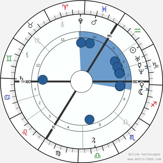 Jean Antoine Villemin wikipedia, horoscope, astrology, instagram