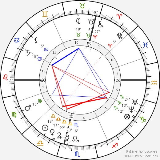 Francisque Sarcey birth chart, biography, wikipedia 2017, 2018