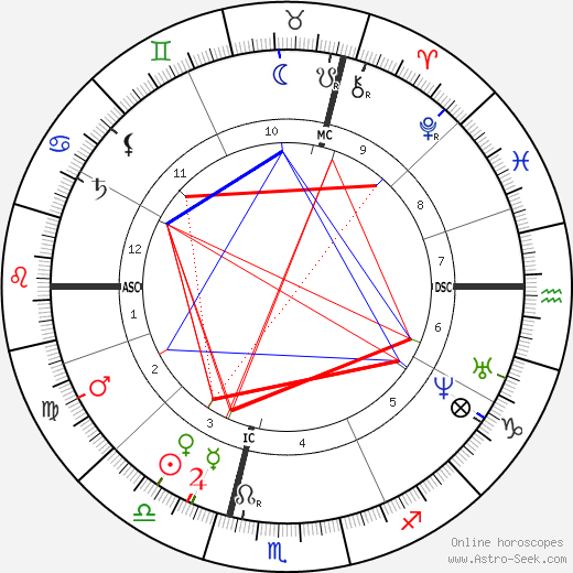 Francisque Sarcey astro natal birth chart, Francisque Sarcey horoscope, astrology