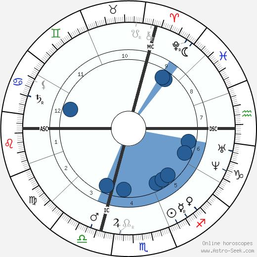 Maxime Lalanne wikipedia, horoscope, astrology, instagram