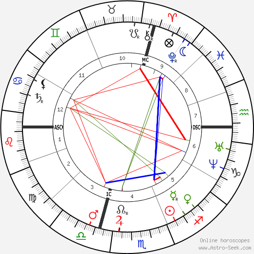 Maxime Lalanne tema natale, oroscopo, Maxime Lalanne oroscopi gratuiti, astrologia