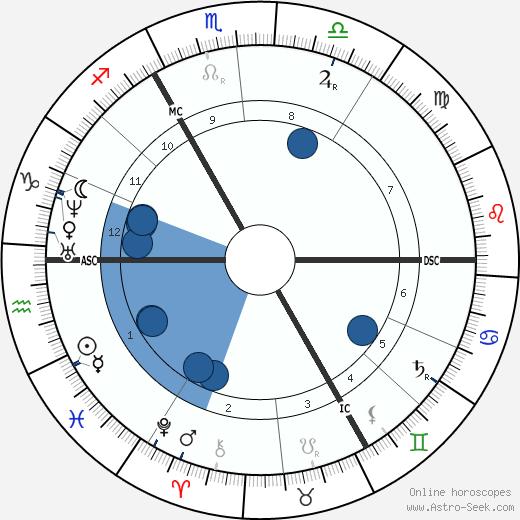 Ernest Candaze wikipedia, horoscope, astrology, instagram