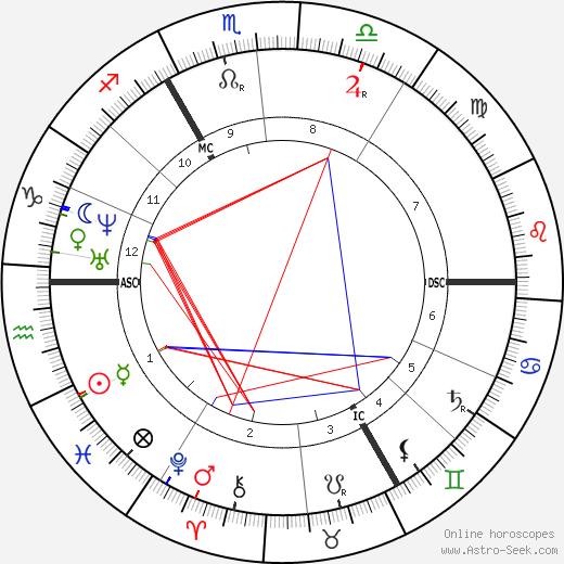 Ernest Candaze tema natale, oroscopo, Ernest Candaze oroscopi gratuiti, astrologia