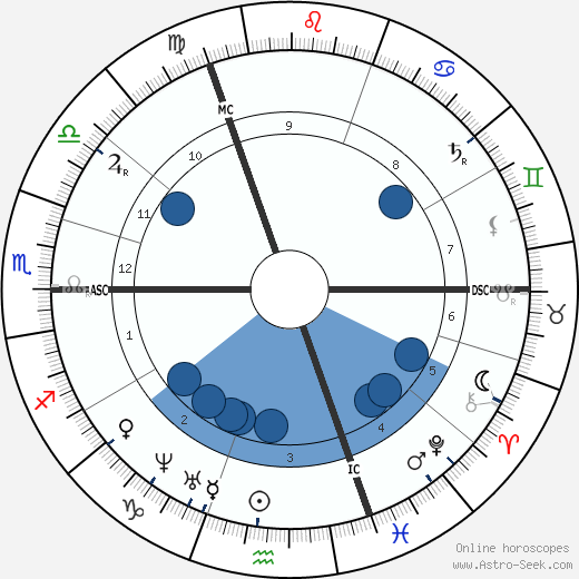 Oswald Achenbach wikipedia, horoscope, astrology, instagram