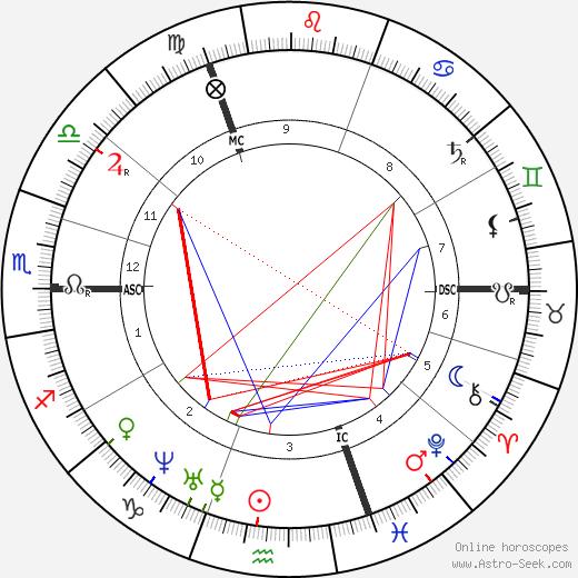 Oswald Achenbach tema natale, oroscopo, Oswald Achenbach oroscopi gratuiti, astrologia