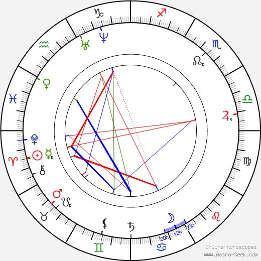 Joseph Lister tema natale, oroscopo, Joseph Lister oroscopi gratuiti, astrologia