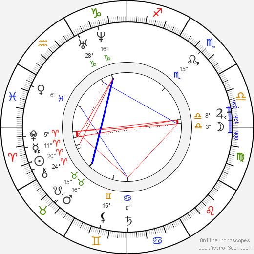 Lew Wallace birth chart, biography, wikipedia 2019, 2020