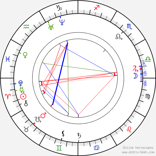 Lew Wallace birth chart, Lew Wallace astro natal horoscope, astrology