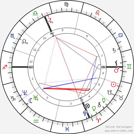 Isidore-Jules Bonheur день рождения гороскоп, Isidore-Jules Bonheur Натальная карта онлайн