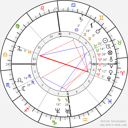 Jean-Baptiste Carpeaux birth chart, biography, wikipedia 2017, 2018