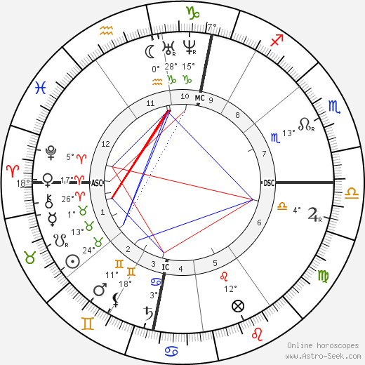 Pierre Cuypers birth chart, biography, wikipedia 2019, 2020