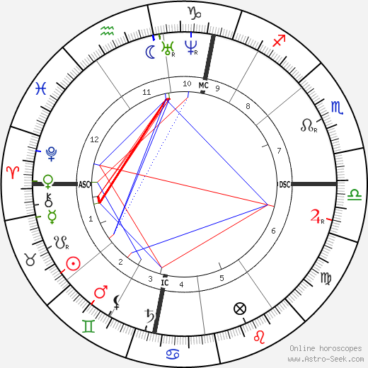Pierre Cuypers birth chart, Pierre Cuypers astro natal horoscope, astrology