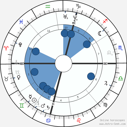 Ferdinand Fabre wikipedia, horoscope, astrology, instagram